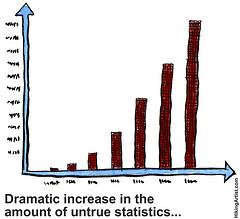 Dramatic increase in amount of untrue statistics